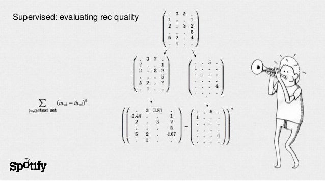 Supervised: evaluating rec quality