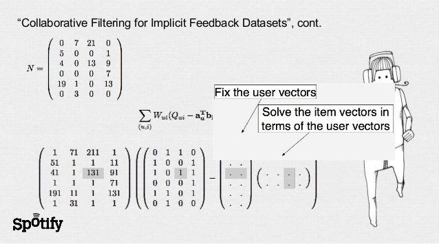 What happens each iteration-   Assign all latent vectors small random values-   Perform gradient ascent to optimize log-li...