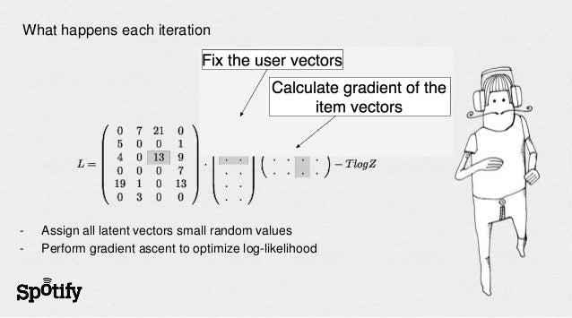 Example: item similarity as a cosine of vectors