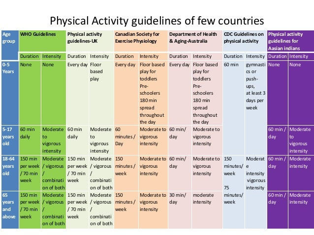 physical activity reccommendation Recommended levels of physical activity for adults physical activity and adults recommended levels of physical activity for adults aged 18 - 64 years.