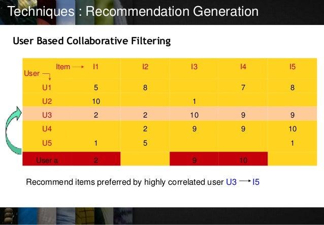 Techniques : Recommendation Generation User Based Collaborative Filtering Item User I1 I2 I3 I4 I5 U1 5 8 7 8 U2 10 1 U3 2...