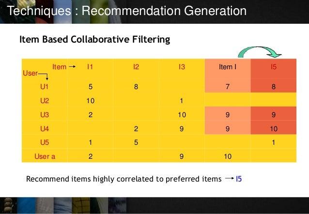 Techniques : Recommendation Generation Item Based Collaborative Filtering Item User I1 I2 I3 Item I I5 U1 5 8 7 8 U2 10 1 ...