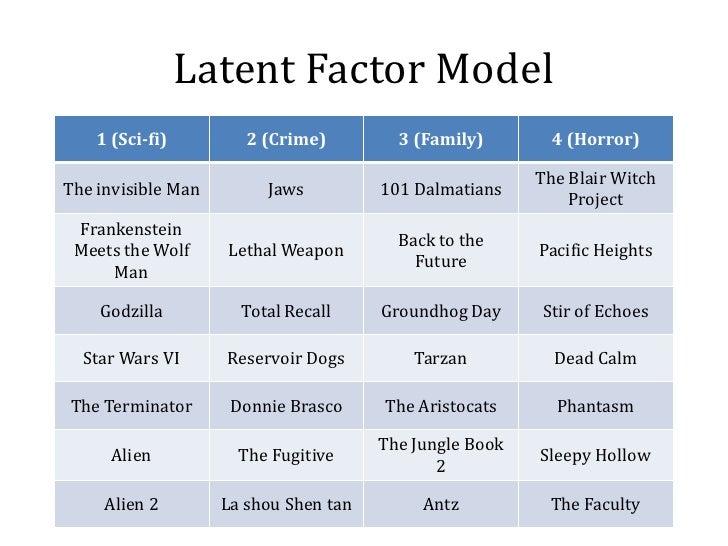 Latent Factor Model    1 (Sci-fi)         2 (Crime)         3 (Family)        4 (Horror)                                  ...