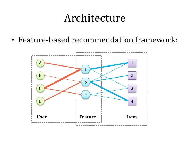 Architecture• Feature-based recommendation framework:      A                      1                  a      B             ...