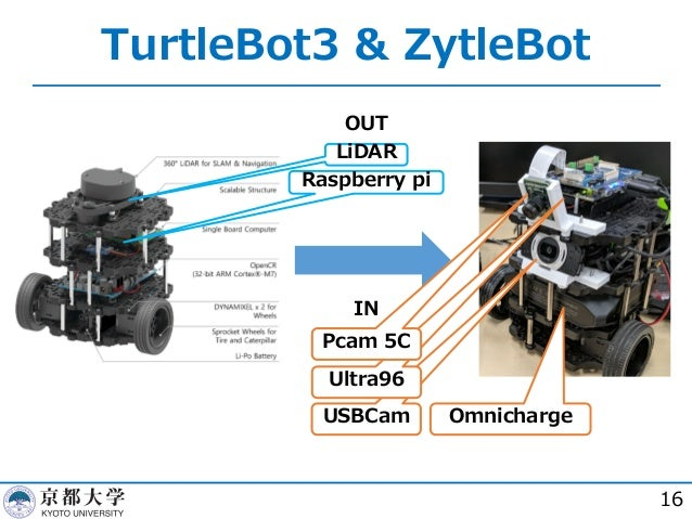 TurtleBot3 & ZytleBot 16 LiDAR Raspberry pi OmnichargeUSBCam Ultra96 Pcam 5C OUT IN