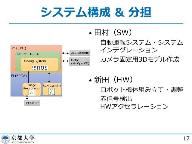 システム構成 & 分担 • ⽥村(SW)  ⾃動運転システム・システム インテグレーション  カメラ固定⽤3Dモデル作成 • 新⽥(HW)  ロボット機体組み⽴て・調整  ⾚信号検出 HWアクセラレーション 17