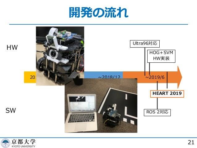 開発の流れ 21 HW SW 2018/7~2018/9 ~2018/12 ~2019/6 ROS 2対応 Ultra96対応 HEART 2019 HOG+SVM HW実装