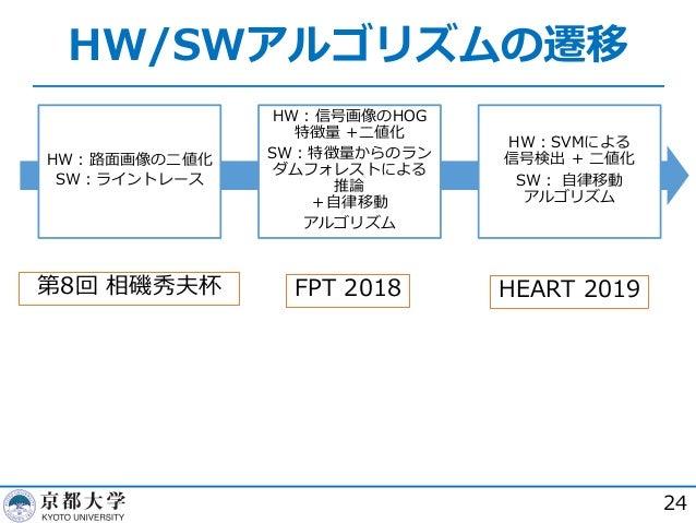 HW/SWアルゴリズムの遷移 24 HW︓路⾯画像の⼆値化 SW︓ライントレース HW︓信号画像のHOG 特徴量 +⼆値化 SW︓特徴量からのラン ダムフォレストによる 推論 +⾃律移動 アルゴリズム HW︓SVMによる 信号検出 + ⼆値化 ...