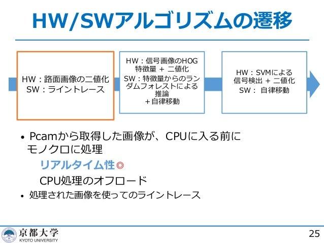 HW/SWアルゴリズムの遷移 25 HW︓路⾯画像の⼆値化 SW︓ライントレース HW︓SVMによる 信号検出 + ⼆値化 SW︓ ⾃律移動 • Pcamから取得した画像が、CPUに⼊る前に モノクロに処理  リアルタイム性◎  CPU処理...