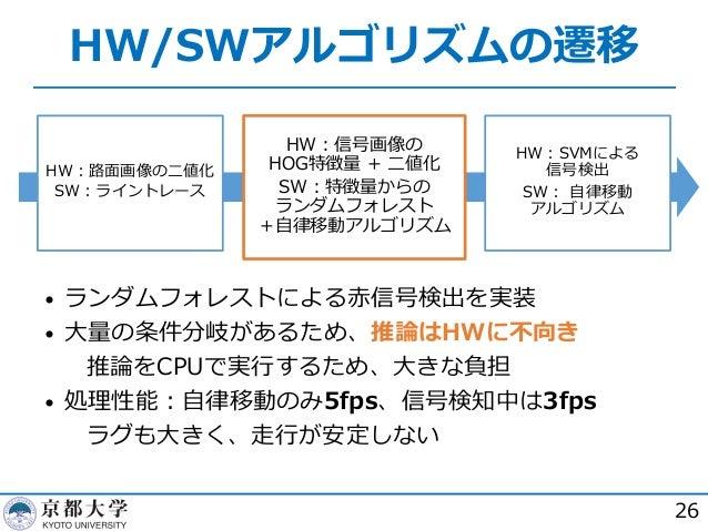 HW/SWアルゴリズムの遷移 26 HW︓路⾯画像の⼆値化 SW︓ライントレース HW︓信号画像の HOG特徴量 + ⼆値化 SW︓特徴量からの ランダムフォレスト +⾃律移動アルゴリズム HW︓SVMによる 信号検出 SW︓ ⾃律移動 アルゴ...