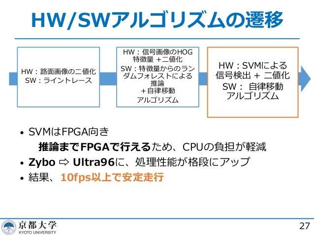 HW/SWアルゴリズムの遷移 27 HW︓路⾯画像の⼆値化 SW︓ライントレース HW︓信号画像のHOG 特徴量 +⼆値化 SW︓特徴量からのラン ダムフォレストによる 推論 +⾃律移動 アルゴリズム HW︓SVMによる 信号検出 + ⼆値化 ...