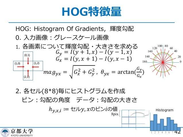 HOG特徴量 42 HOG: Histogram Of Gradients,輝度勾配 0. ⼊⼒画像︓グレースケール画像 1. 各画素について輝度勾配・⼤きさを求める 2. 各セル(8*8)毎にヒストグラムを作成 ビン︓勾配の⾓度 データ︓勾配...