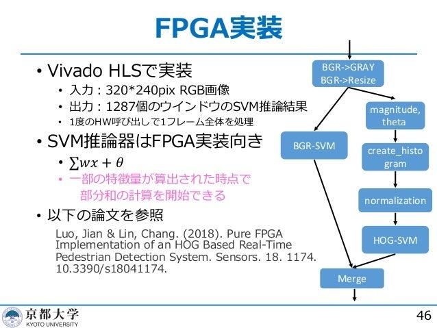 FPGA実装 46 • Vivado HLSで実装 • ⼊⼒︓320*240pix RGB画像 • 出⼒︓1287個のウインドウのSVM推論結果 • 1度のHW呼び出しで1フレーム全体を処理 • SVM推論器はFPGA実装向き • ∑𝑤𝑥 + ...