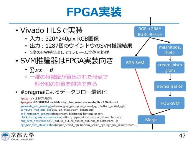FPGA実装 47 • Vivado HLSで実装 • ⼊⼒︓320*240pix RGB画像 • 出⼒︓1287個のウインドウのSVM推論結果 • 1度のHW呼び出しで1フレーム全体を処理 • SVM推論器はFPGA実装向き • ∑𝑤𝑥 + ...