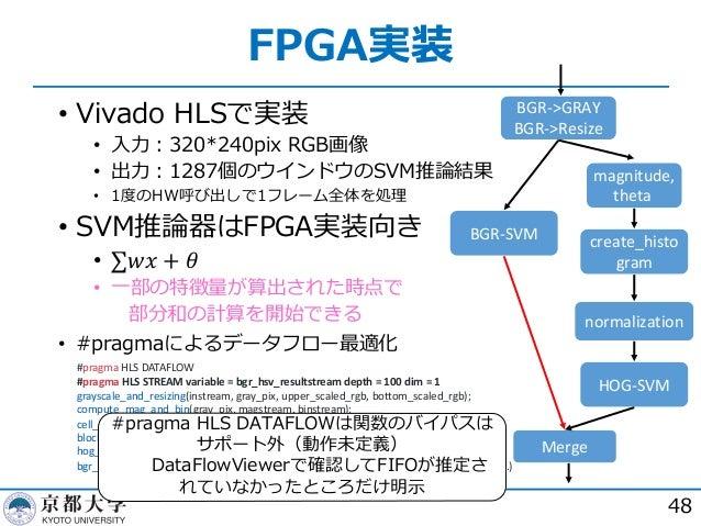 FPGA実装 48 • Vivado HLSで実装 • ⼊⼒︓320*240pix RGB画像 • 出⼒︓1287個のウインドウのSVM推論結果 • 1度のHW呼び出しで1フレーム全体を処理 • SVM推論器はFPGA実装向き • ∑𝑤𝑥 + ...
