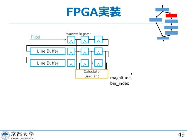 FPGA実装 49 Line Buffer Line Buffer Pixel Calculate Gradient Window Register magnitude, bin_index