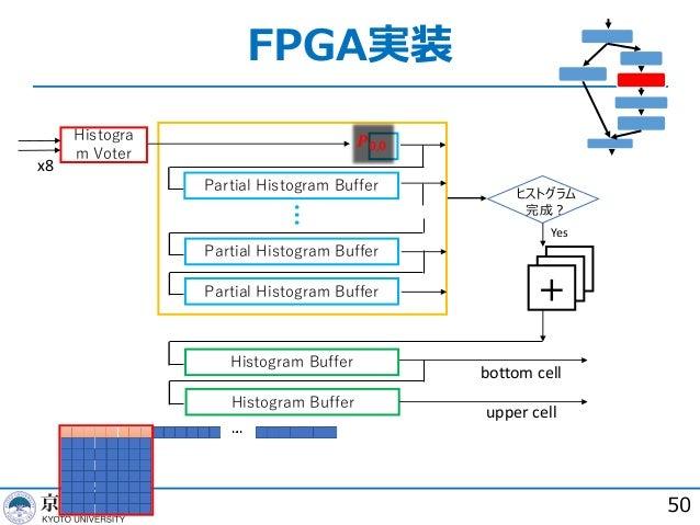 FPGA実装 50 Partial Histogram Buffer Partial Histogram Buffer Partial Histogram Buffer Histogram Buffer Histogram Buffer ヒスト...