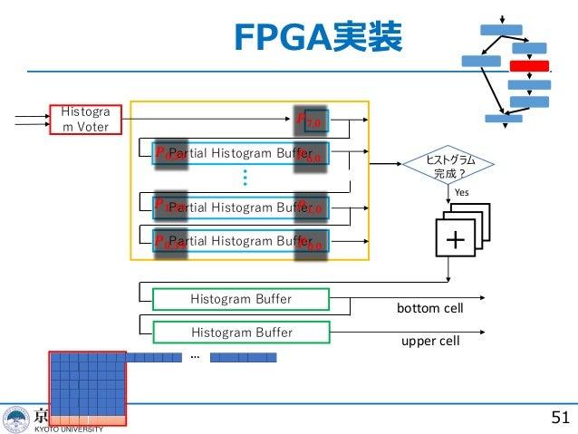 FPGA実装 51 Partial Histogram Buffer Partial Histogram Buffer Partial Histogram Buffer Histogram Buffer Histogram Buffer ヒスト...