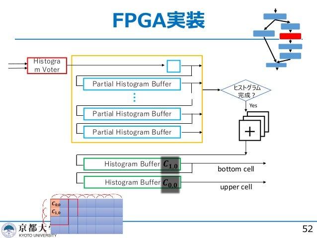 FPGA実装 52 Partial Histogram Buffer Partial Histogram Buffer Partial Histogram Buffer Histogram Buffer Histogram Buffer ヒスト...