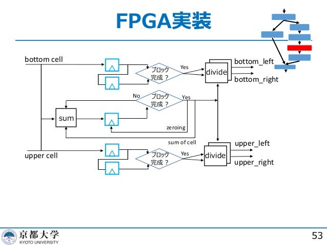 FPGA実装 53 sum divide divide ブロック 完成︖ ブロック 完成︖ ブロック 完成︖ Yes Yes Yes No zeroing sum of cell bottom cell upper cell upper_lef...