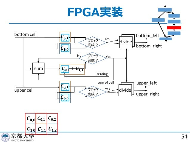 FPGA実装 54 sum divide divide ブロック 完成︖ ブロック 完成︖ ブロック 完成︖ Yes Yes Yes No zeroing sum of cell 𝑪 𝟎,𝟏 𝑪 𝟏,𝟏 𝑪 𝟎,𝟐 𝑪 𝟏,𝟐 𝑪 𝟎,𝟎 𝑪 ...