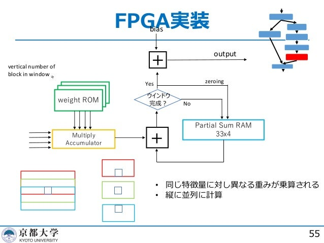 FPGA実装 55 weight ROMweight ROM weight ROM Multiply Accumulator Partial Sum RAM 33x4 ウインドウ 完成︖ + + Yes No zeroing bias outp...