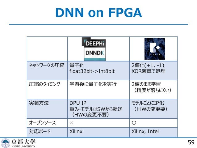 DNN on FPGA 59 ネットワークの圧縮 量⼦化 float32bit->Int8bit 2値化(+1, -1) XOR演算で処理 圧縮のタイミング 学習後に量⼦化を実⾏ 2値のまま学習 (精度が落ちにくい) 実装⽅法 DPU IP 重...