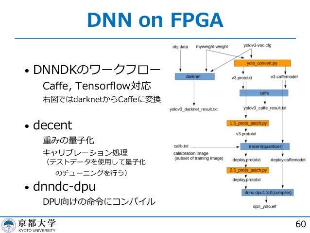 DNN on FPGA 60 • DNNDKのワークフロー  Caffe, Tensorflow対応  右図ではdarknetからCaffeに変換 • decent  重みの量⼦化  キャリブレーション処理 (テストデータを使⽤して量⼦...