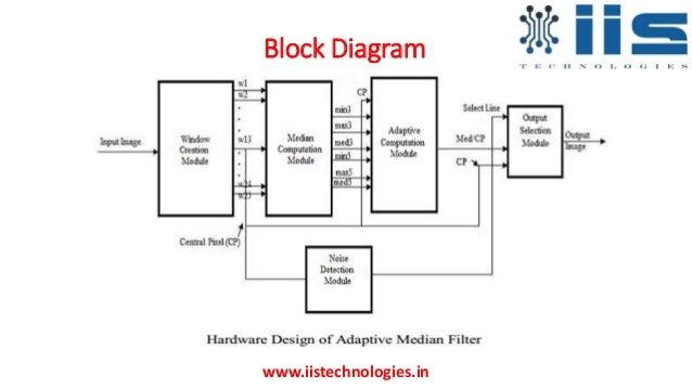 reconfigurable architecture of adaptive median filter an fpga based rh slideshare net functional block diagram of fpga Xilinx FPGA