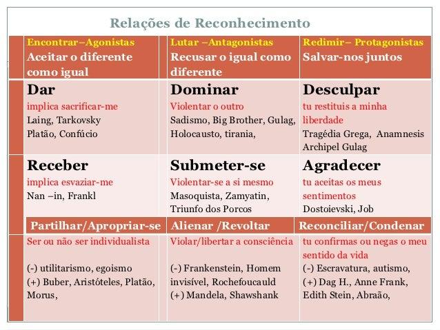 Relações de ReconhecimentoEncontrar–Agonistas               Lutar –Antagonistas             Redimir– ProtagonistasAceitar ...