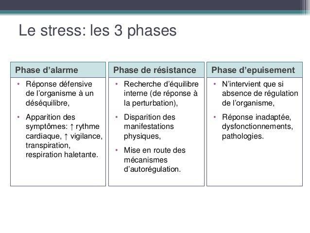 Reconnaitre Et Gerer Le Stress Au Travail