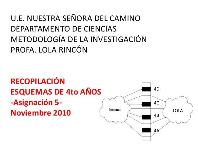 LOLA 4D 4C 4B 4A U.E. NUESTRA SEÑORA DEL CAMINO DEPARTAMENTO DE CIENCIAS METODOLOGÍA DE LA INVESTIGACIÓN PROFA. LOLA RINCÓ...