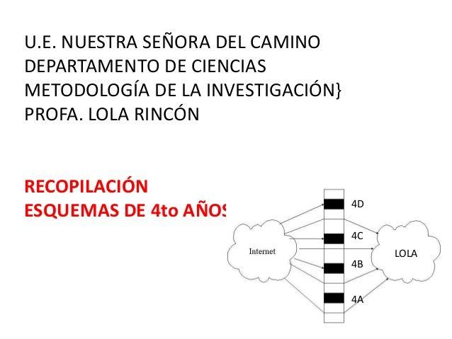 U.E. NUESTRA SEÑORA DEL CAMINO DEPARTAMENTO DE CIENCIAS METODOLOGÍA DE LA INVESTIGACIÓN} PROFA. LOLA RINCÓN RECOPILACIÓN E...