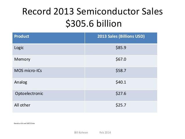 Record 2013 Semiconductor Sales $305.6 billion Product  2013 Sales (Billions USD)  Logic  $85.9  Memory  $67.0  MOS micro-...