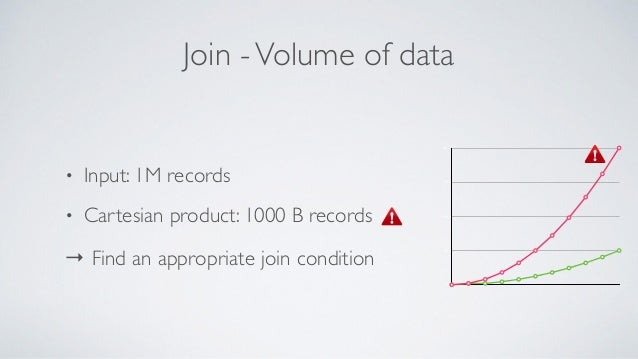 Join -Volume of data • Input: 1M records • Cartesian product: 1000 B records → Find an appropriate join condition 0 25 50 ...