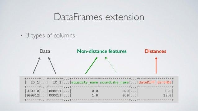 • 3 types of columns DataFrames extension +------+...+------+...+-------------+--------------+...+----------------+  ID...