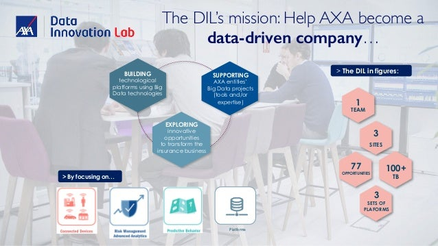 The DIL's mission: Help AXA become a data-driven company… BUILDING technological platforms using Big Data technologies SUP...