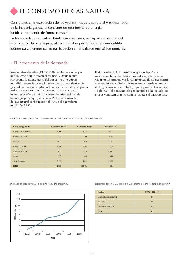 EL CONSUMO DE GAS NATURALCon la creciente explotación de los yacimientos de gas natural y el desarrollode la industria gas...