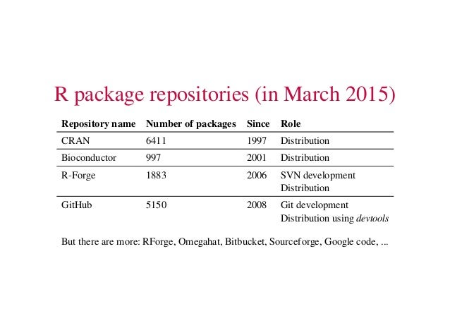 On the development and distribution of R packages