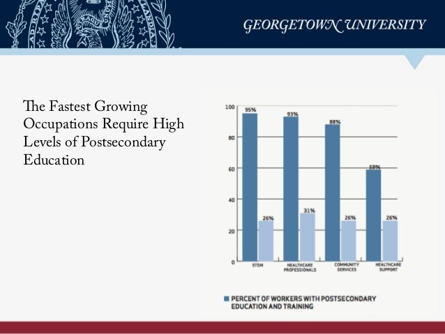 The Fastest Growing Occupations Require High Levels of Postsecondary Education