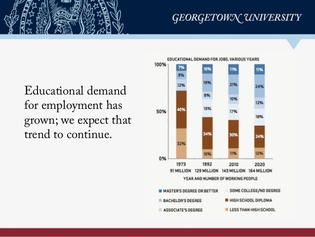 Recovery: Job Growth and Education Requirements Through 2020 Slide 2