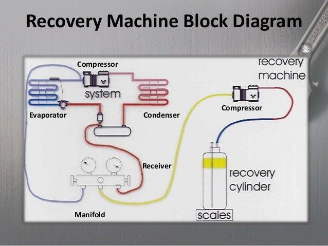 Refrigerant Recovery System 3