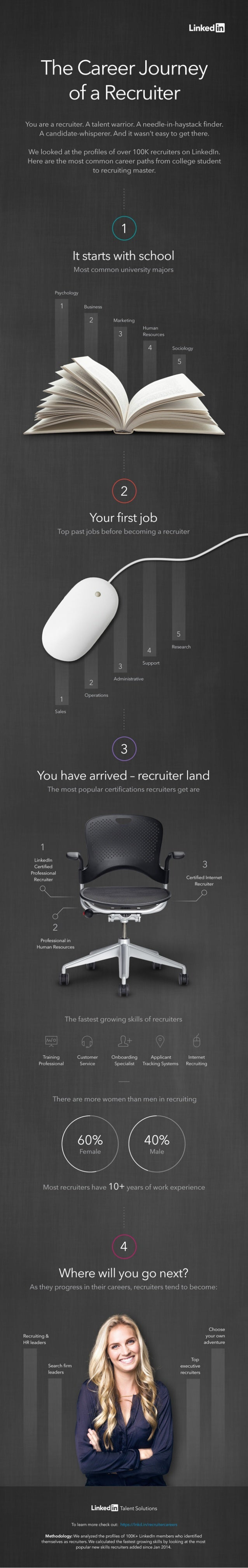 Linkedm  The Career Journey of a Recruiter  You are a recruiter.  A talent warrior.  A needle-in—haystack finder.  A candi...
