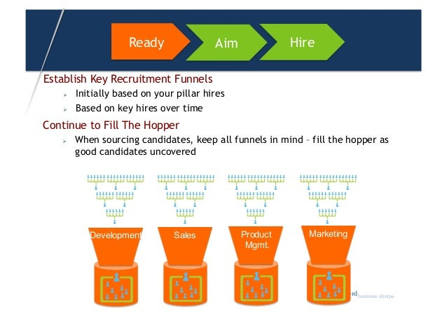 Employee Selection Strategy