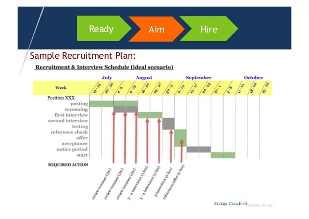 Selection Strategies for HR