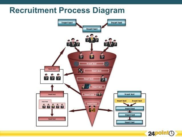 hiring process flowchart ppt powerpoint circular process