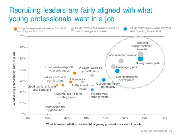 """recruiting trends global linkedin 2015 5 recruiting trends for 2016  """"while 2015 indicated the start of this thoughtful  a global recruiting and recruitment research firm based in the."""
