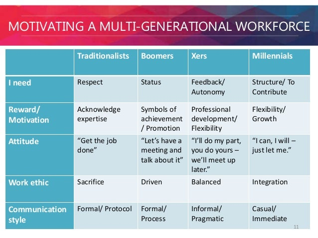 How to Manage Different Generations