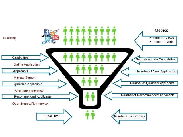 Metrics Sourcing  Number of Views Number of Clicks  Candidates  Number of New Candidates  Online Application Applicants  N...