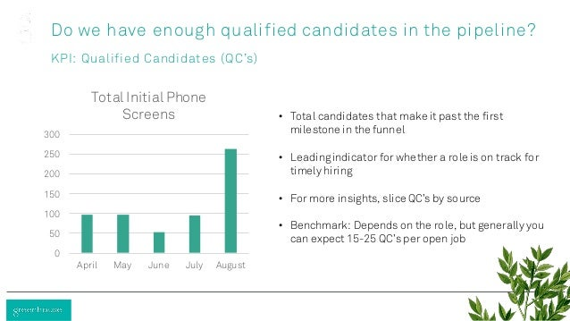 Do we have enough qualified candidates in the pipeline? KPI: Qualified Candidates (QC's) • Total candidates that make it p...